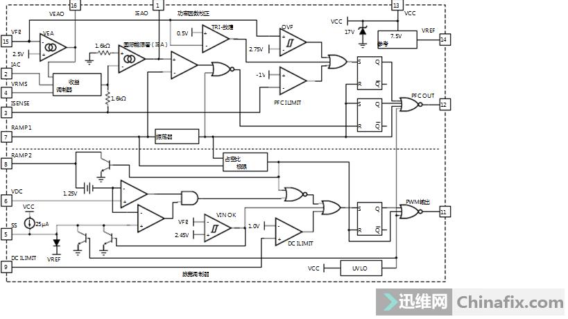 手头有几个康舒电源,ML4800CP+WT7510方案,故障全是待机5V正常,短接绿黑线,ML4800CP PFC脚输出10V高电平,PFC开关管饱和,300V电压降为150,灯泡常亮。查了几天毫无进展,ML4800CP3脚ISENSE 0V 15脚VFB 2.5V ML4800CP、WT7510,主开关管K2611、PFC开关管20N65,全都代换过,查不出故障原因,求各位大神不吝赐教