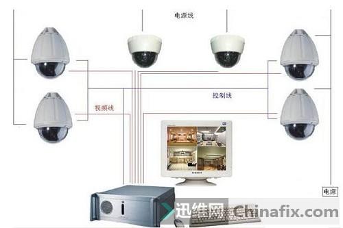 网络摄像头安装方法和注意事项