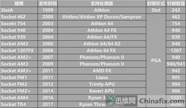 AMD CPU插座发展史.JPG
