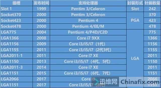 INTEL CPU插座发展史.JPG
