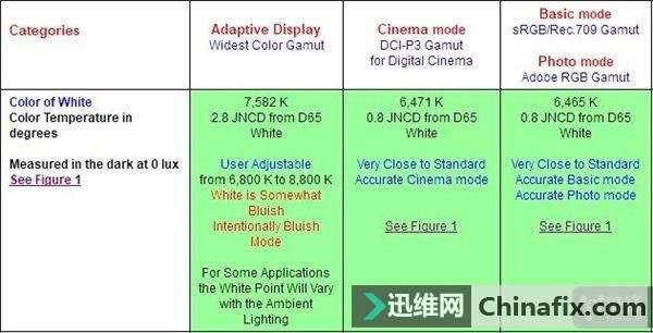 """干货报告:三星Note8手机屏幕幕幕为何迄今""""最好"""""""