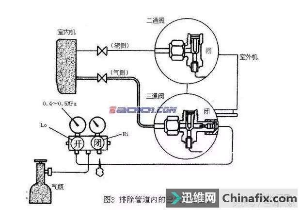 通过空调二通阀,三通阀来判断空调故障   从未流传过的绝密照片.图片