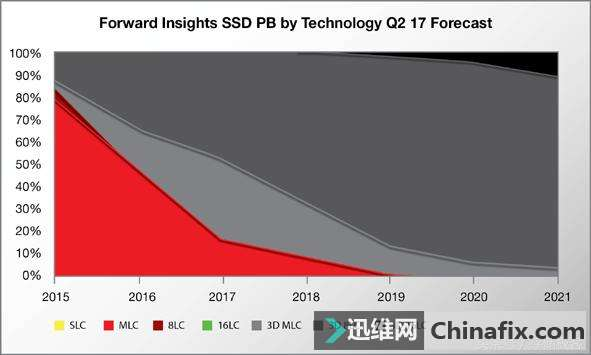 technology forecast Future technology today ensemble of adaptive intelligent system models prt products and services are based on these different forecasts are combined based on.