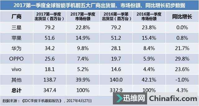 为什么国产机越来越强大,利润却越来越低?远不如苹果、三星?