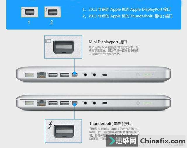 MacBook接口是雷電3還是USB-C? 簡單解釋它們的分別? (收藏)