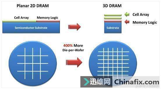 四大储存技术,改变电脑内存未来