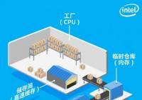 科普:新CPU都加量,内部高速缓存到底是干嘛的?