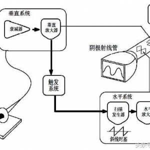示波器的原理和使用方法