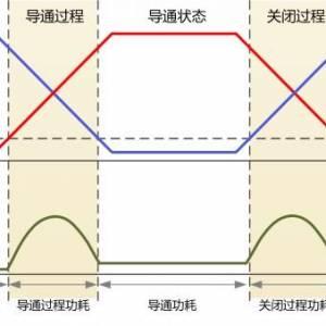 如何用示波器测试MOS管功率损耗?
