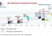 新标准SD卡将运用PCIe通道及NVMe规范、速度可及SSD
