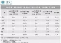 IDC數據顯示:二季度中國智能手機出貨量9790萬臺 同比下降6.1%