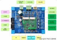 免费玩智能电机开发板——灵动 MM32 Motor-DK开发板免费申请