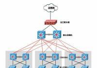 网络出口究竟选择防火墙还是路由器呢?