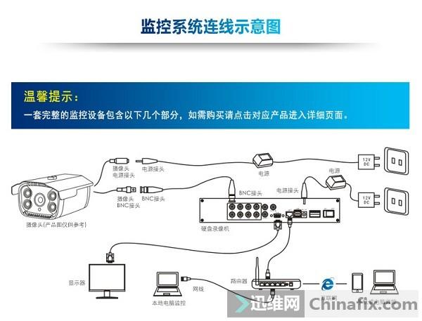 网络监控摄像机和模拟监控头的安装方法 图二.jpg
