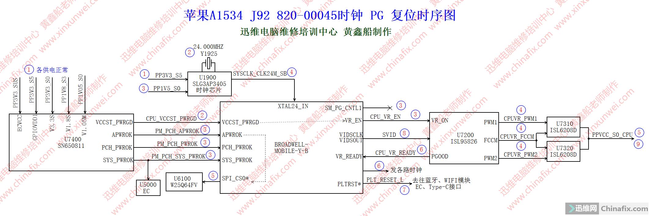 A1534的PG 时钟 复位电路时序图副本.png