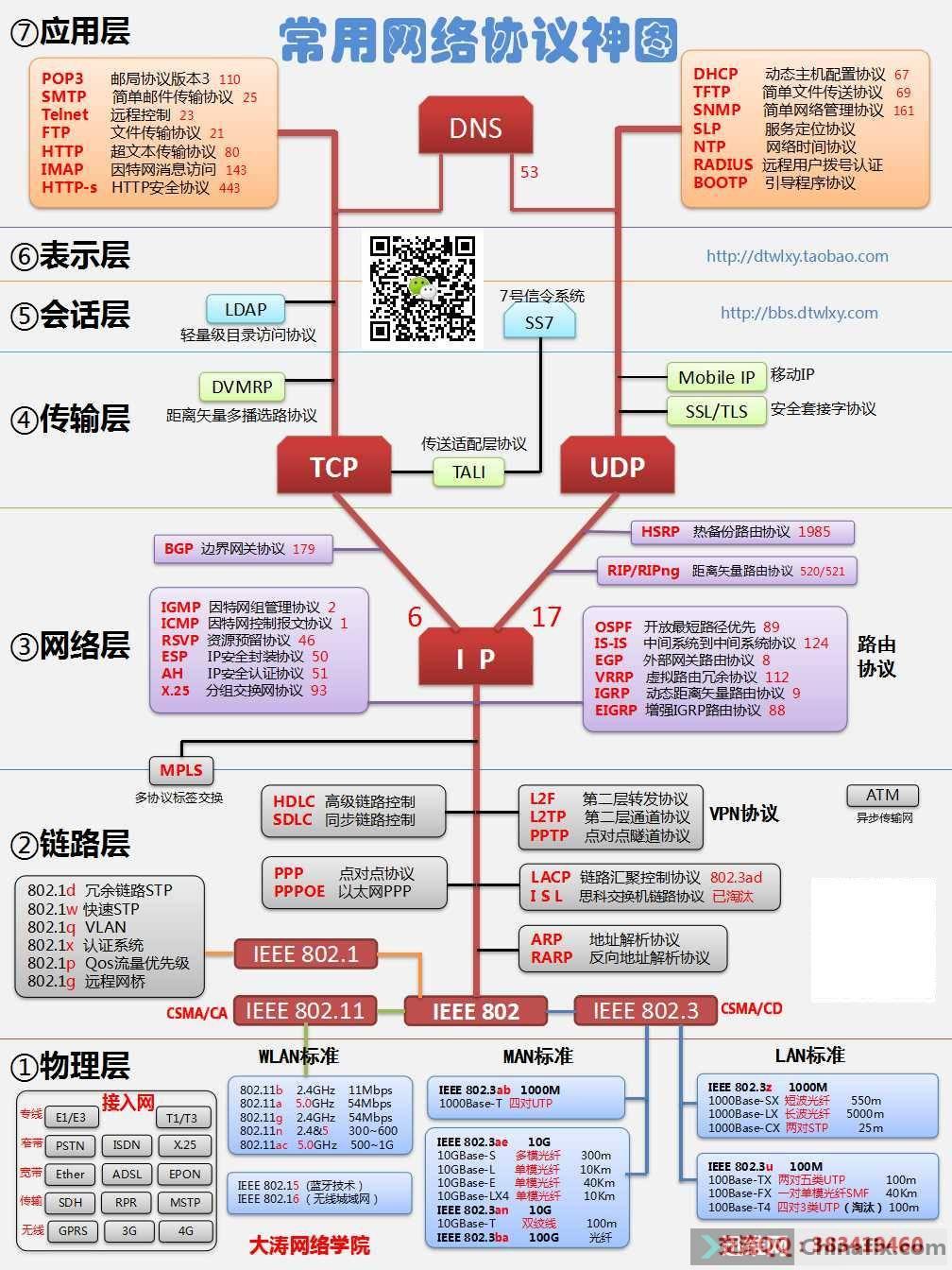 大涛网络协议神图.jpg