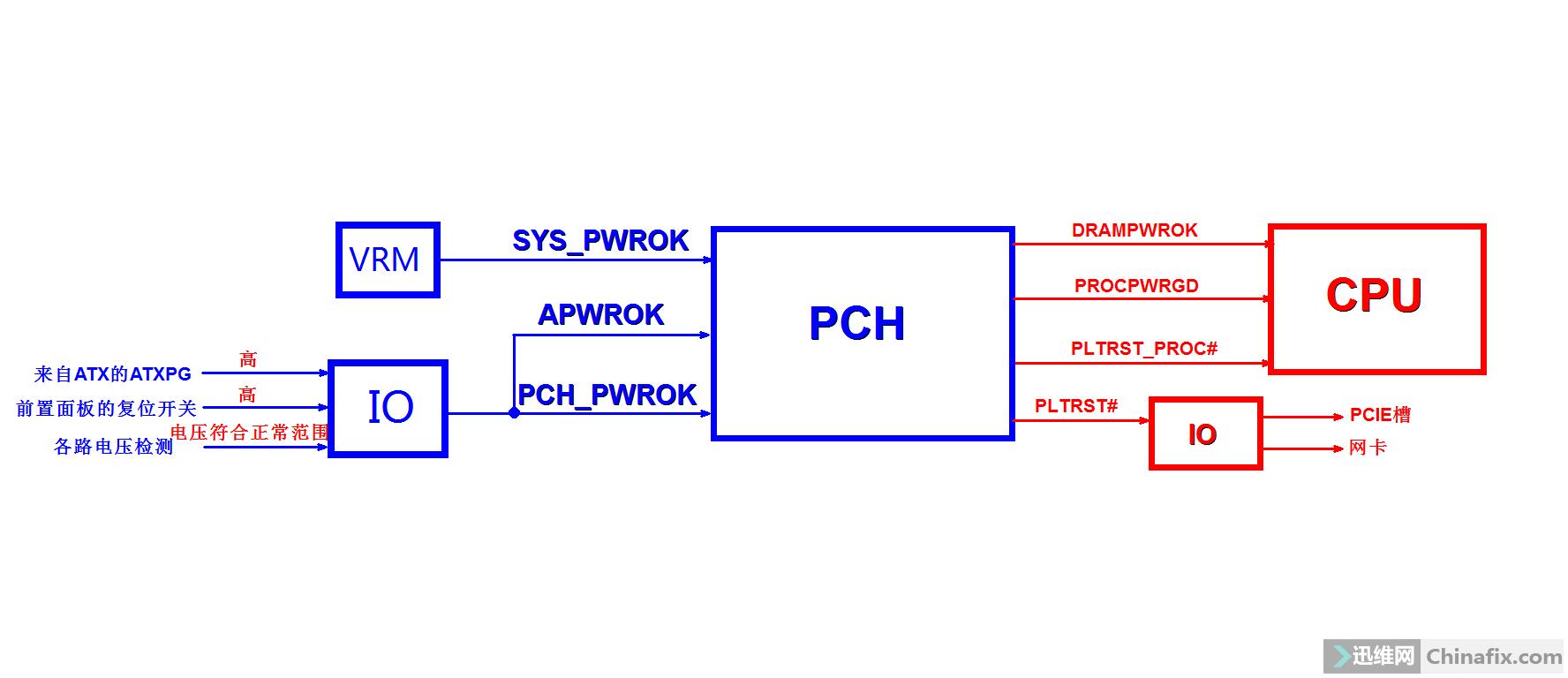复位框图.png