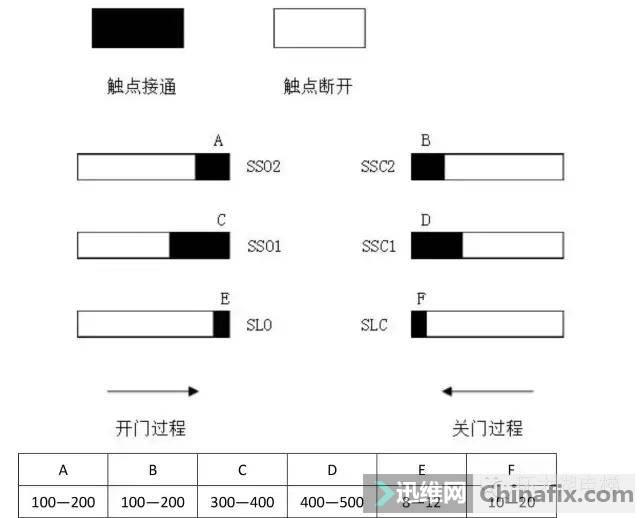 巨人通力GF18A门机调试资料-4.jpg