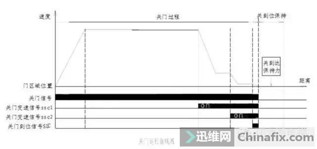 巨人通力GF18A门机调试资料-3.jpg