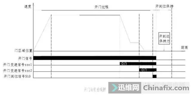 巨人通力GF18A门机调试资料-2.jpg