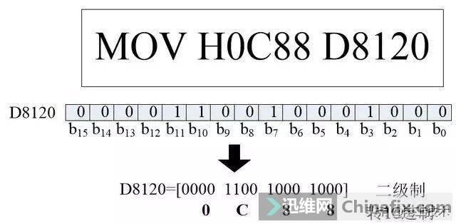 老电工实例讲解三菱PLC如何通过RS485控制变频器,太实用了-5.jpg
