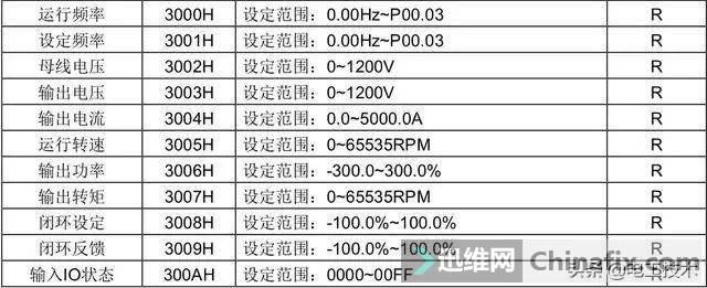 老电工实例讲解三菱PLC如何通过RS485控制变频器,太实用了-12.jpg