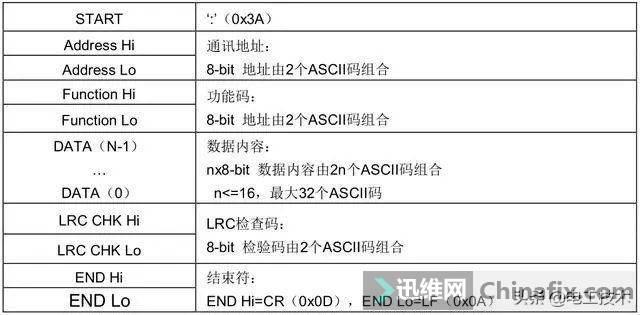 老电工实例讲解三菱PLC如何通过RS485控制变频器,太实用了-9.jpg