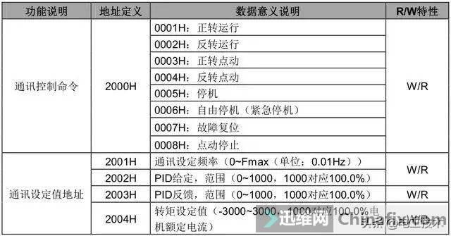 老电工实例讲解三菱PLC如何通过RS485控制变频器,太实用了-10.jpg