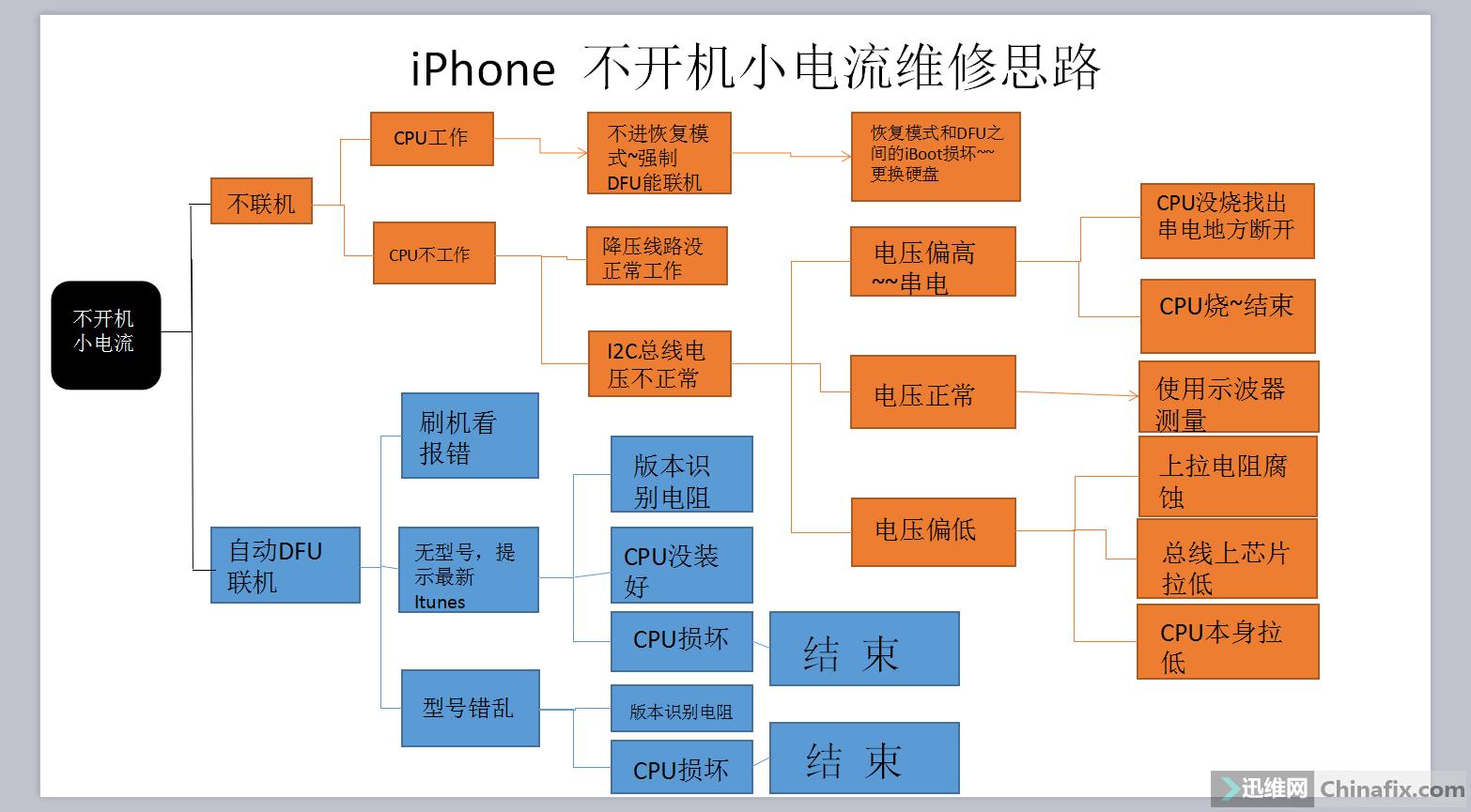 iPhone小电流不开机乐虎app手机版思路