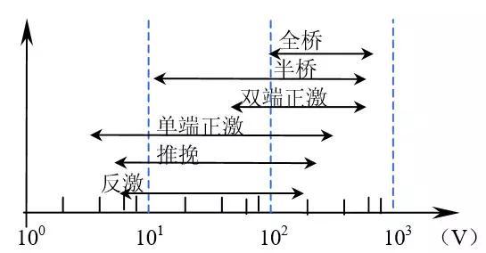 开关电源电路选择,方案选择指南-1.jpg