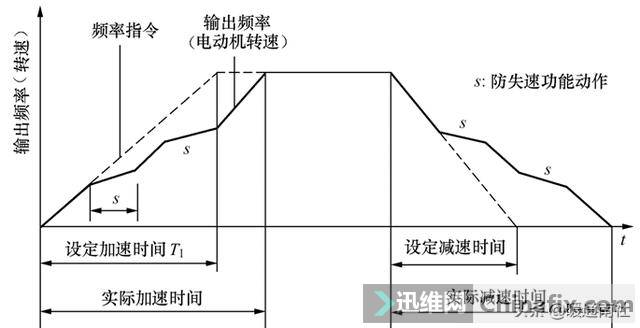 变频器基本结构与问题处理-18.jpg