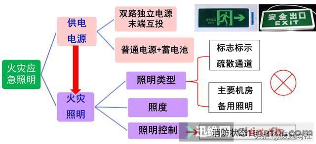 商业建筑柴油发电机与应急照明规划-18.jpg