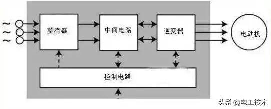 搞懂变频器的原理,外围接线就彻底弄懂了-1.jpg