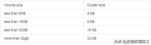 硬盘,U盘,SD卡认不到后应该是基于数据不丢失下的有限修复-4.jpg