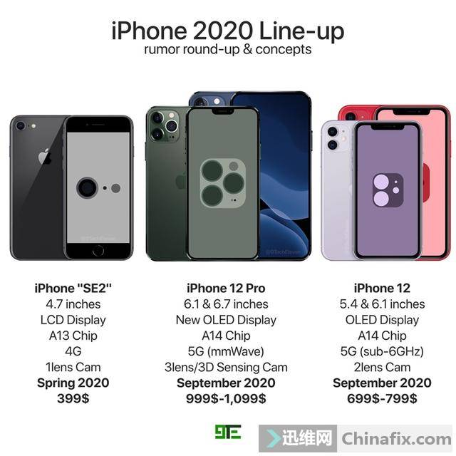苹果iPhone12/12Pro/SE2渲染图曝光,基于爆料信息制作
