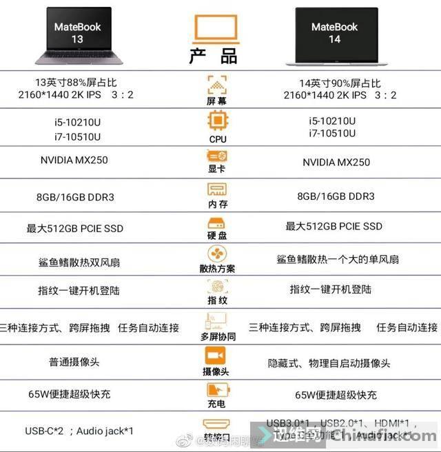 華為MateBook13/142020配置曝光:十代酷睿+觸控全面屏