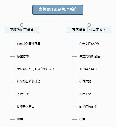 鑫管家IT设备管理系统.png