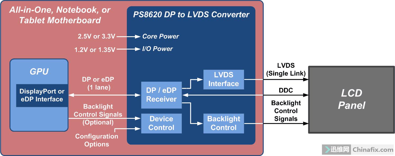 DP8620-Block-Diagram-20131002.png