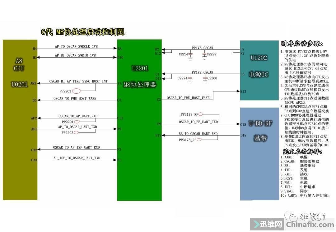 iPhone 6 M8协处理启动控制图.jpeg