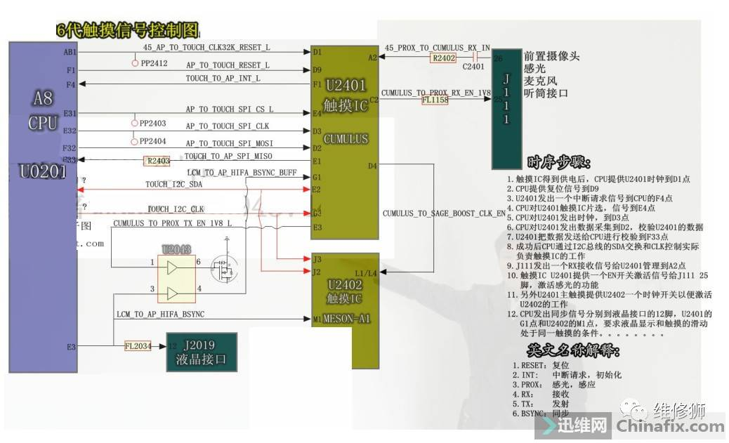 iPhone 6 触摸信号控制图.jpeg