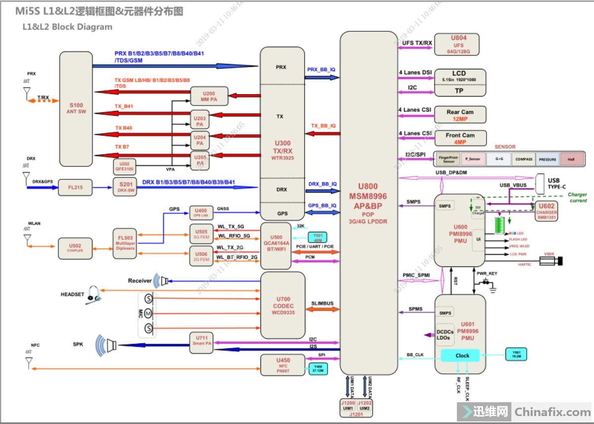 小米5S逻辑框图