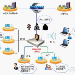 什么是默认网关?