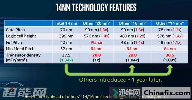 Intel 10nm工艺揭秘:2.7倍晶体管密度,首次运用贵金属钌