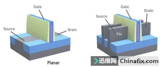芯片产业硝烟不断 7nm极有可能成为未来平衡点