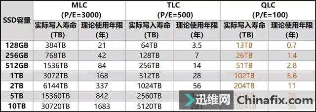 铅锤哥:更廉价、容量更大的QLC固态硬盘能买吗?会不会几次就报废?