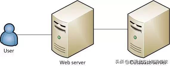 pop服务器是什么_服务器是什么?跟电脑有啥分别?-迅维网—维修资讯