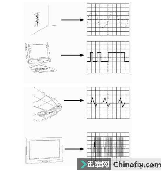 示波器扫盲—波的类型与参数介绍
