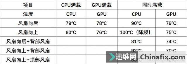 CPU散热风扇怎样安装散热效果最好?