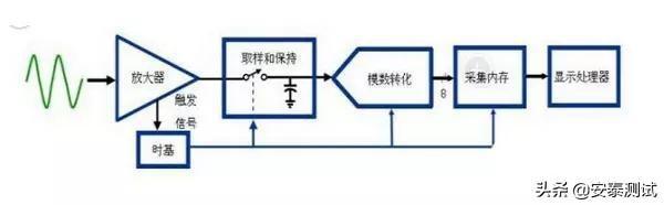 5分钟就能读懂的示波器探头工作原理