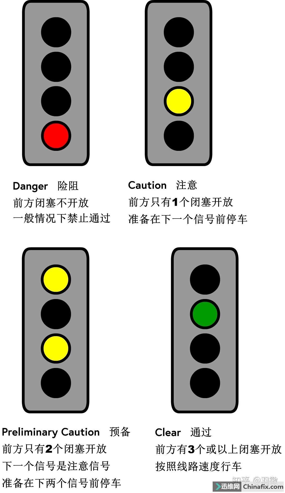 固定闭塞式铁路行车信号之表示意义——兼谈普速线再一次改新信号的必要性